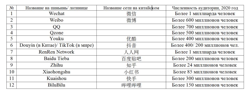 Китайские социальные сети. Таблица