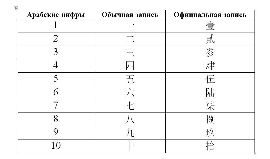 Числа в китайском языке