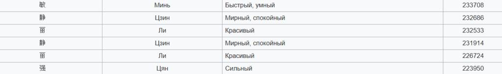 Ники на китайском языке_личные имена в Китае_ichinese8.ru