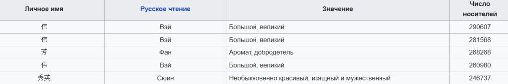 ТОП5 самых популярных имен на китайском_ichinese8.ru