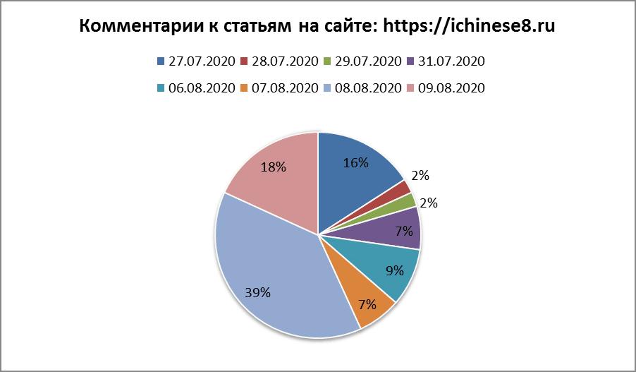 читатели блога ichinese8.ru
