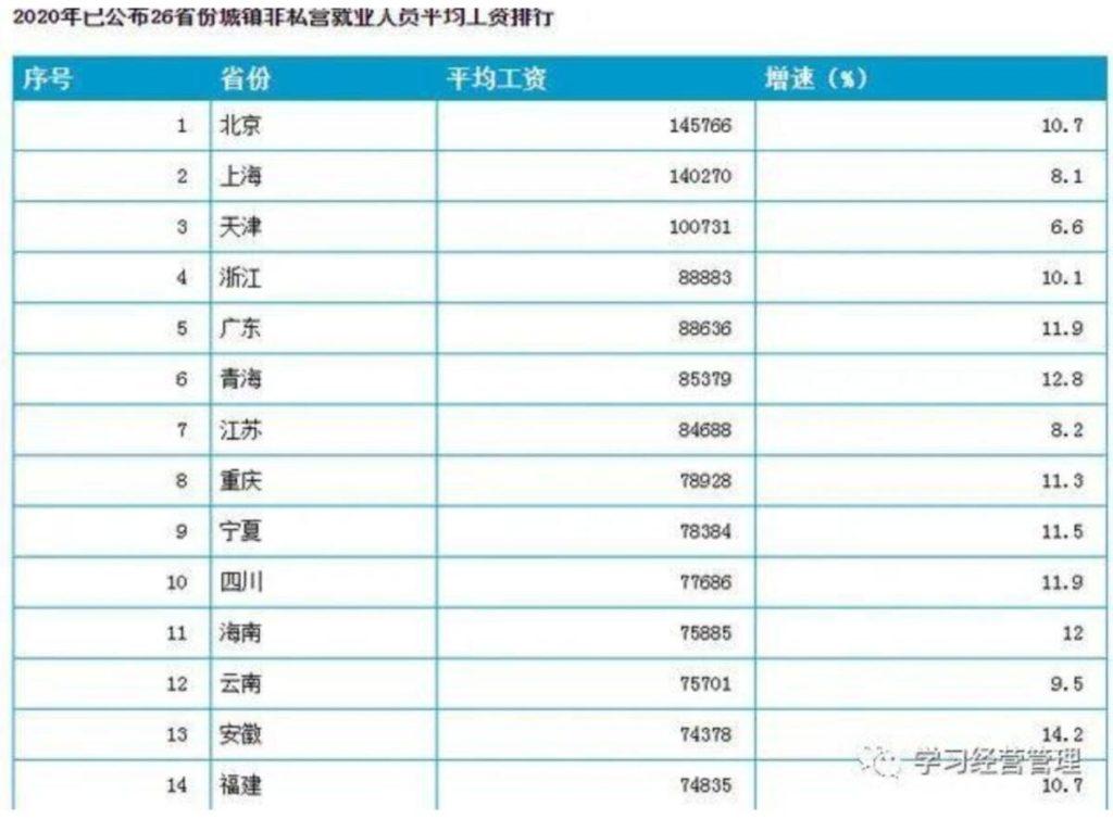 средняя зарплата в Китае: ТОП14