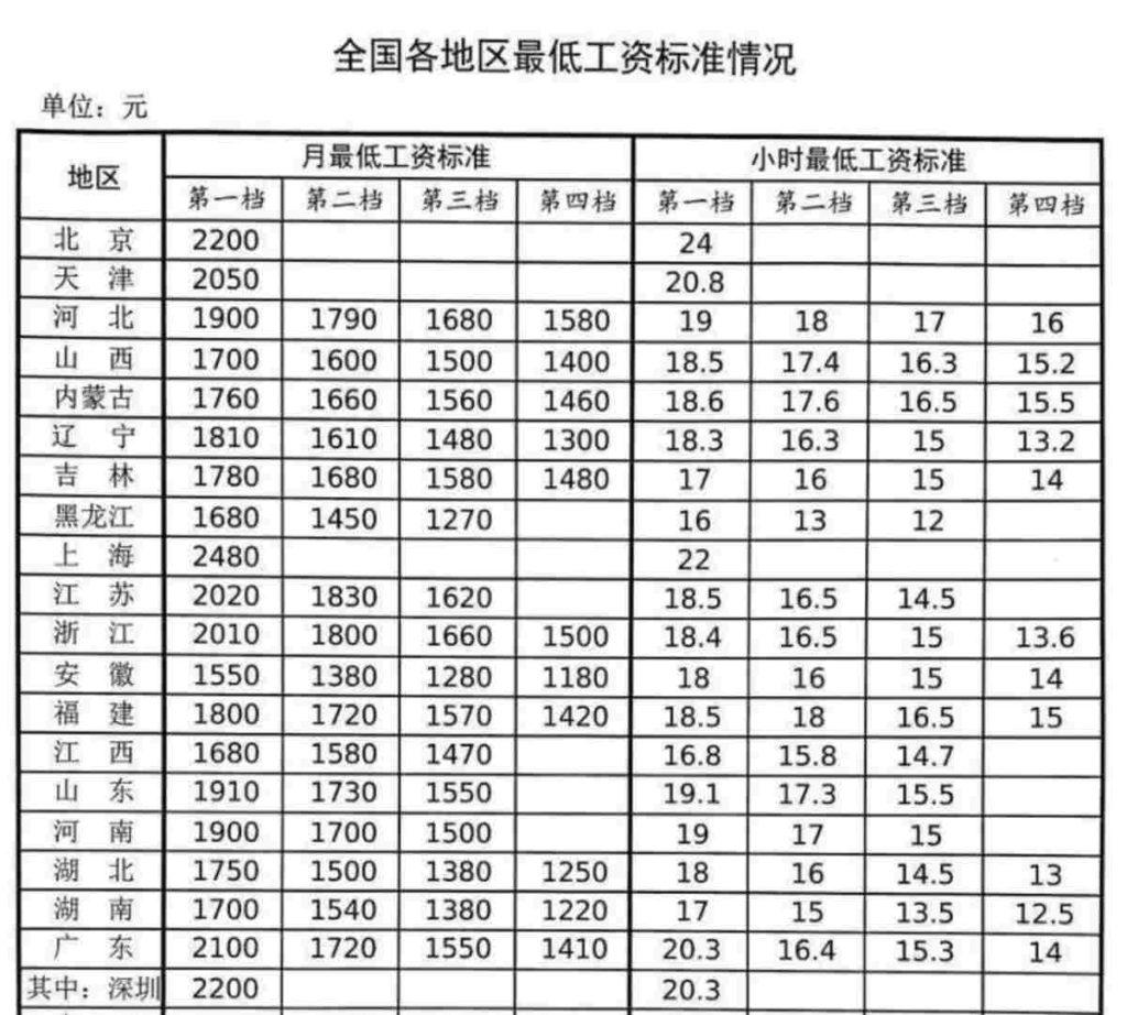 Минимальная зарплата в Китае в 2020 году
