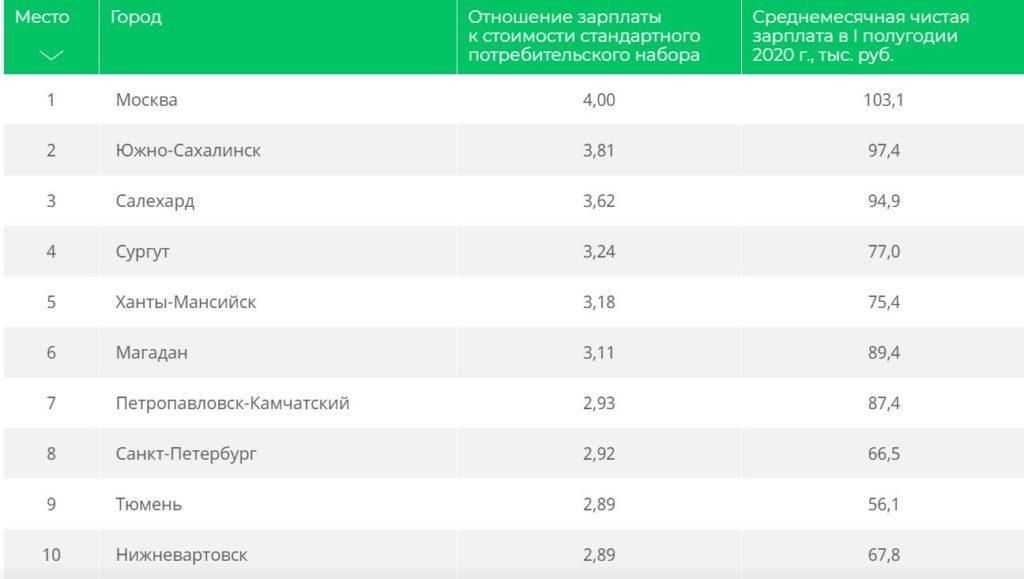 Уровень заработной платы в России в 2020 году