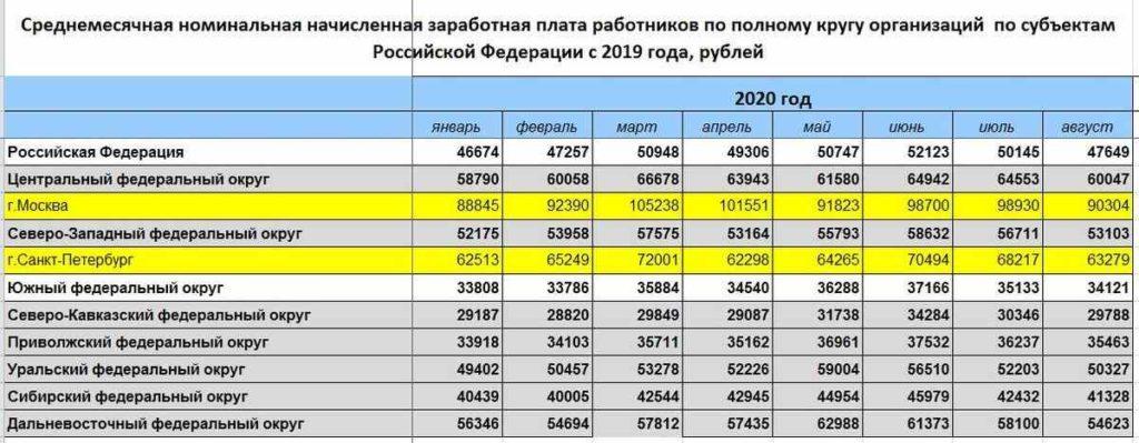 российские зарплаты в 2020 году
