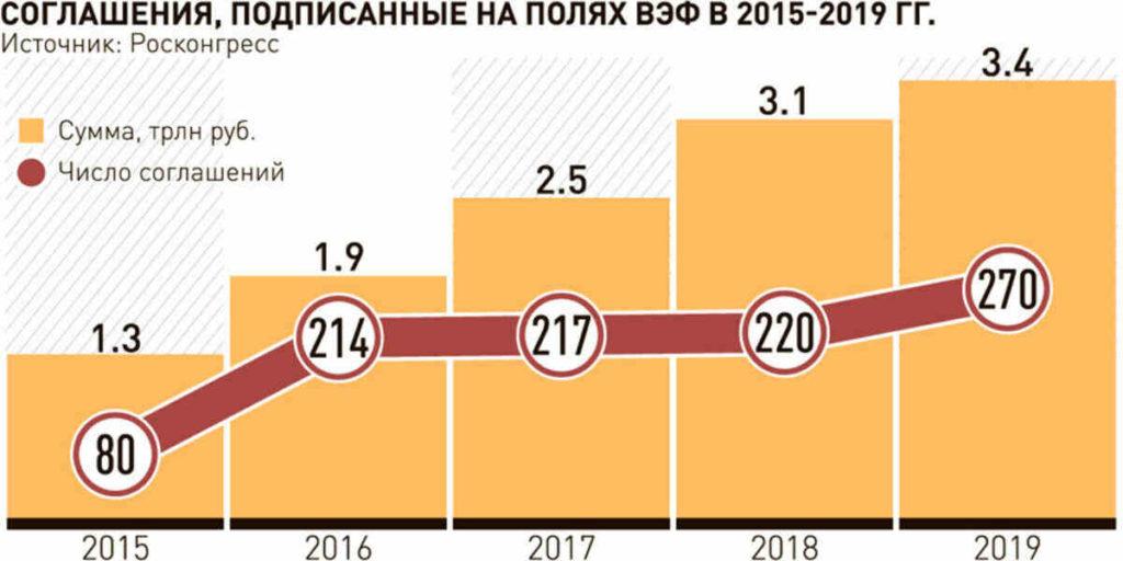 инвестиционные проекты Россия Китай