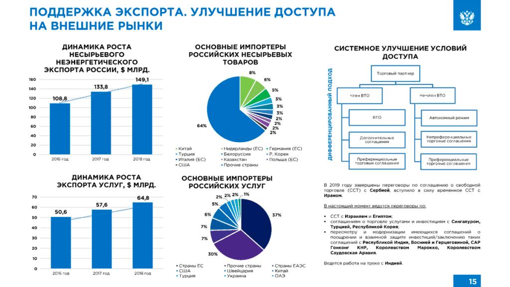 Экспорт России в Китай 2020